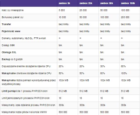 fragment parametrów firmy hostingowej zenbox.pl
